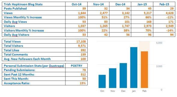 Feb stats